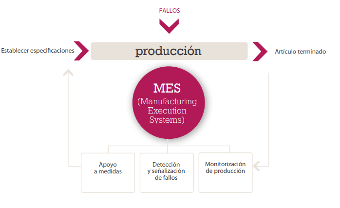 sistemas MES: Manufacturing Execution Systems