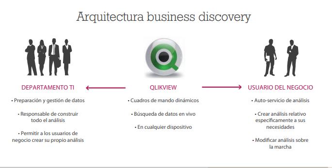 QlikView para empresas