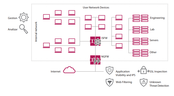 firewall de seguridad