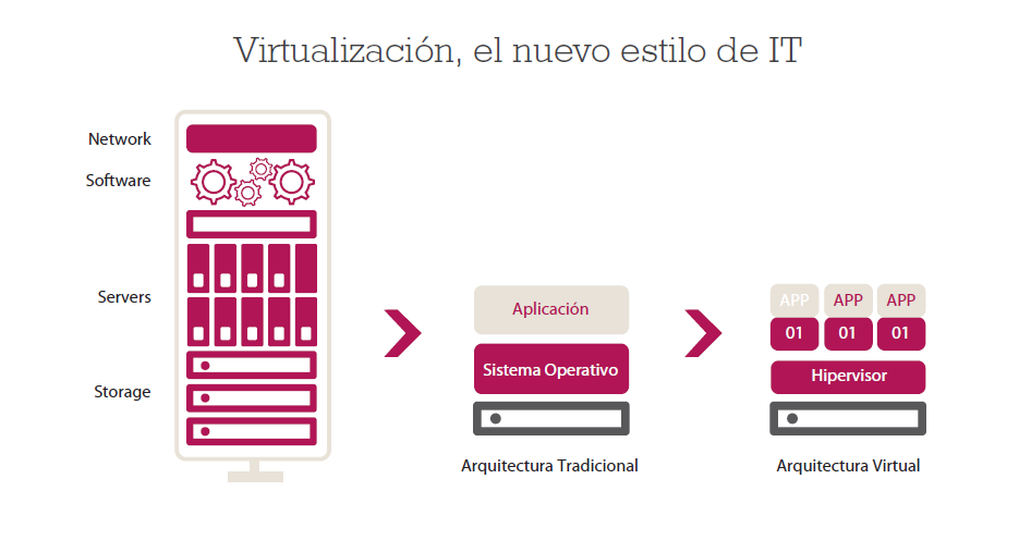 virtualización para empresas