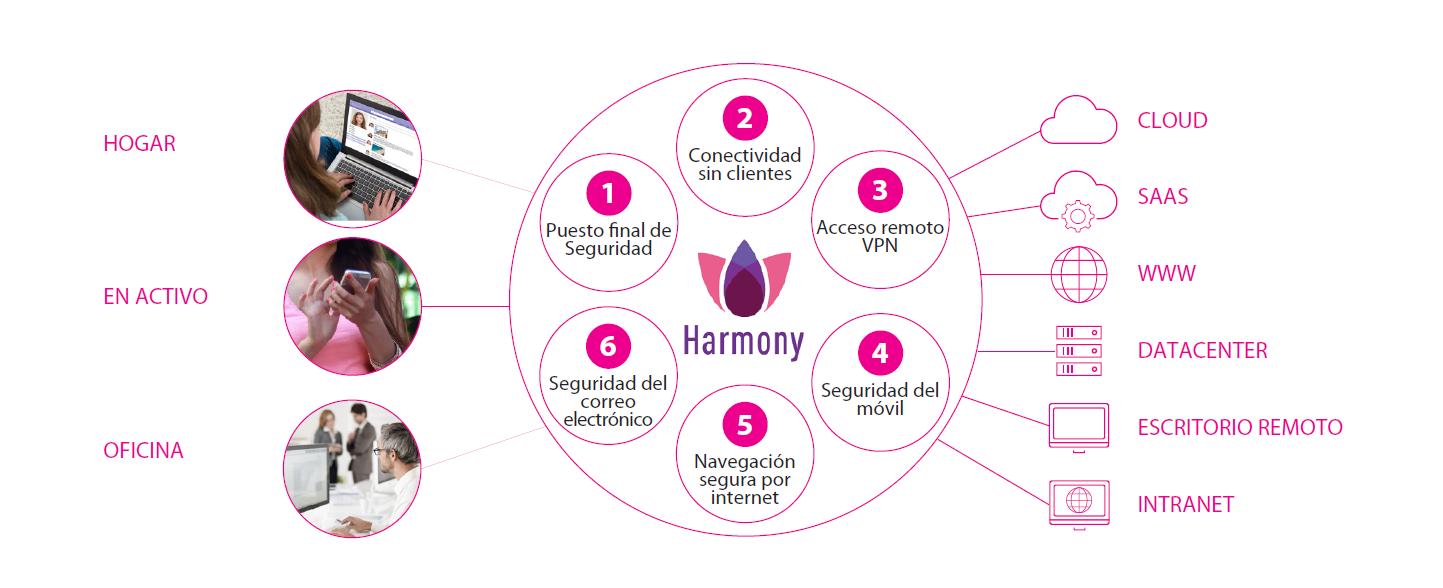 Check Point Harmony